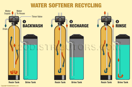 "alt=""How do water softeners work"""