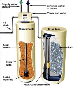 best water softener system for Arizona